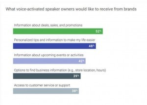 Google graph showing voice assistance trends and what consumers want from brands