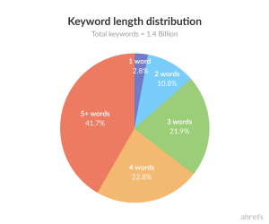 Keyword length distribution pie chart from AHrefs